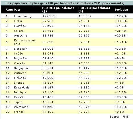 Classement Pib Les Pays Les Plus Riches Du Monde Infopeuple